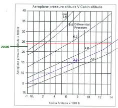 Aircraft Cabin Pressure Differential Chart The Airline Pilots Forum And Resource