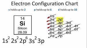 Electron Configuration For Silicon Si