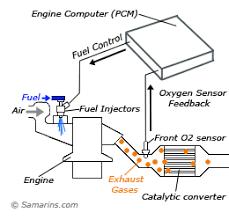 oxygen sensor front oxygen sensor diagram