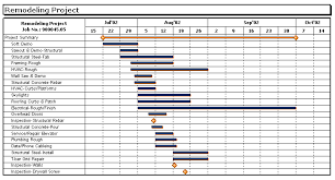 Gantt Chart Milestone Symbol Gantt Chart Variations