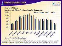 Treb Housing Market Charts June 2014