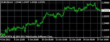 Custom Offline Charts In Metatrader 4 Algorithmic And