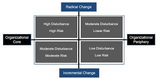 Tools To Calibrate The Need For Organizational Change