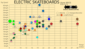 Torque Comparison Chart Electric Skateboard Comparison Chart June 2017 Electric