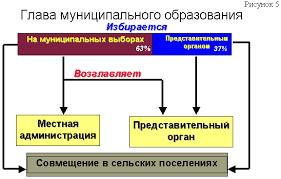 База данных информационно аналитических материалов Государственной  Вторым способом формирования института главы муниципального образования является его выдвижение из состава представительного органа муниципального