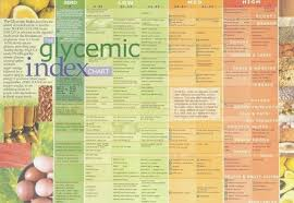Printable Glycemic Index Chart 44 Unbiased Glycemic Index Of Food Chart