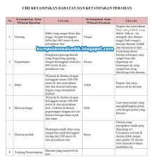 Saat melakukan gerak sikap lilin , posisi kedua kaki … a. Kunci Jawaban Halaman 29 30 31 33 Kelas 5 Tema 9 Buku Tematik Siswa Kumpulan Soal Ujian