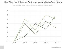 Bar Chart With Annual Performance Analysis Over Years Ppt