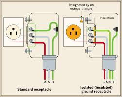 observations on supplemental grounding and bonding systems part 1 3 shows the green wire in a standard circuit and also in an isolated insulated grounding receptacle circuit igr