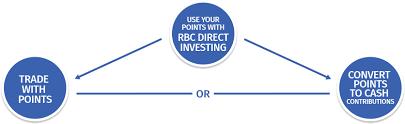 Rbc Rewards Rbc Direct Investing