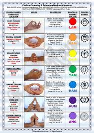 Sounds Of The Chakras Chart About Chakras Sound Love Alchemy