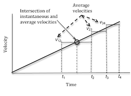 plot of velcoity versus time a straight line with a positive slope four times