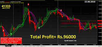 Stock Charts With Buy And Sell Signals Free Commodity Charts With Buy Sell Signals Software In 2019