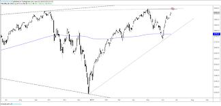 Nasdaq Vs Dow Chart Dow Jones S P 500 And Nasdaq 100 Technical Outlook As