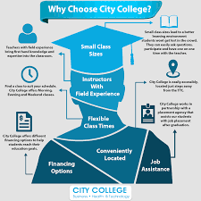 reasons why you should choose city college kati