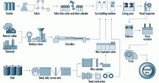 Manufacturing Process Flow Chart Pdf Tyre Manufacturing Process Flow Chart Pdf Unique Tyre