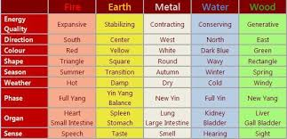 5 Elements Or Wu Xing Feng Shui Tips Information Feng