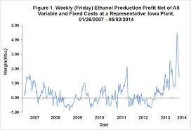 Off The Chart Profitability Of Ethanol Production Farmdoc