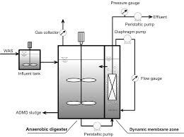 Anaerobic Digester Design Example Start Up Of An Anaerobic Dynamic Membrane Digester For Waste