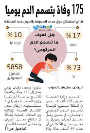 """جريدة الوطن السعودية on Twitter: """"تسمم الدم يقتل 175 شخصا يوميا  #وزارة_الصحة #صحيفة_الوطن https://t.co/JByyri3uiD https://t.co/vUXfuJC0pT""""  / Twitter"""