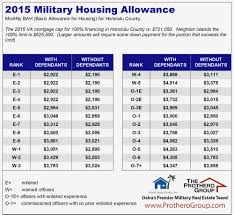 2016 Military Pay Chart Gallery Of Chart 2019