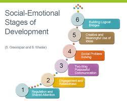 Autism Milestones Chart Baby Emotional Development Milestones