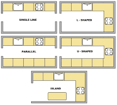 basic kitchen design layouts. Galley Kitchen Designs Layouts 7 Images Of Original Open Lshaped Layout Be Modest Basic Design