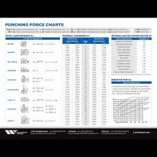 Punch Tonnage Chart Wilson Tool International Offering Customized Tooling