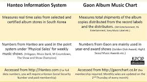 Lesson 101 Gaon Vs Hanteo What Are The Differences