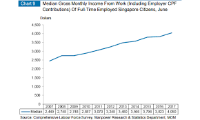 Monthly Income Chart Chart Of The Day Median Monthly Income Rises To 4 050 In