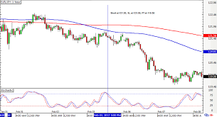 Dollar Yen Live Chart Japanese Yen Forex News