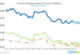 Mortgage Rates Drop On Negative Jobs Report