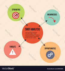 Strengths Weaknesses Swot Analysis Strengths Weaknesses Threats And