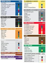 Copper Pipe Color Code Chart A Guide To Pipe Marking Standards Creative Safety Supply