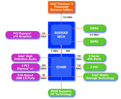 pci express an overview of the pci express standard national pc architecture pci express implementation courtesy of intel