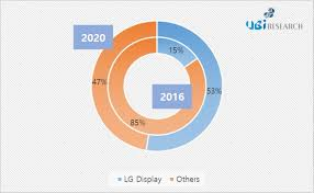 Global Lighting Market 2016 Global Lighting Oled Market Usd 1 600 Million In 2020 Half