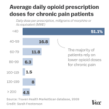 The Crackdown On Opioid Prescriptions Is Leaving Chronic