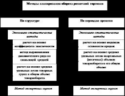 Курсовая работа Оборот розничной торговли Рис 4 Основные методы планирования розничного товарооборота по структуре и периодам времени Планирование оборота розничной торговли