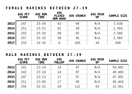Pft Score Chart 2018 Usmc Ist Score Chart Best Picture Of Chart Anyimage Org