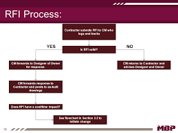 Construction Rfi Process Flow Chart Cm Leadership Manual Document Control Contract