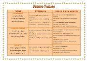 Future Tense Chart English Future Tenses Chart Esl Worksheet By Annitacm