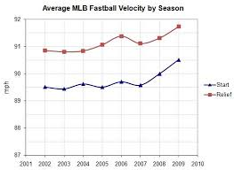 Youth Pitching Speed Chart 21 Best Off Season Workouts For Pitchers