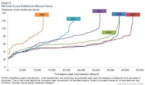 Oil Price 2009 Chart The Myth Of Cheap Shale Oil Oilprice Com