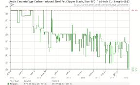 Andis Ceramicedge Carbon Infused Steel Pet Clipper Blade