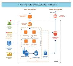 draw aws diagrams online using creately   createlyamazon  tier architecture