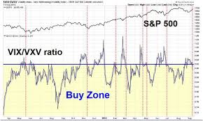 Vix Vxv Ratio Chart A Buy Signal From The Vix Vxv Ratio Seeking Alpha
