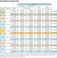 Wyndham Points Chart 58 Judicious Wyndham Timeshare Points Chart