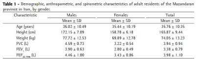 Spirometric Reference Values For Healthy Adults In The