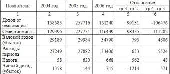 Учет и аудит денежных средств на примере ТОО ТЖС Бурабай  Таблица 6 Технико экономические показатели деятельности ТОО Темиржолсу Бурабай за 2004 2006 годы тыс тенге