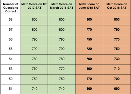 Re Evaluating The Sat Versus Act Decision Marks Education